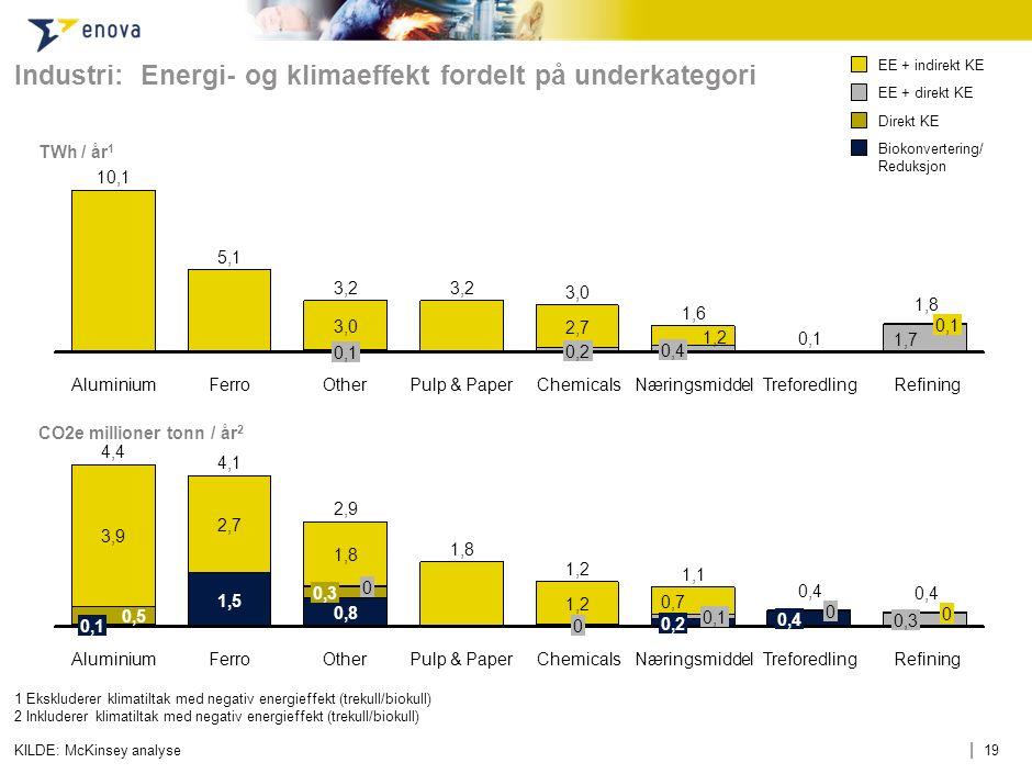 | 19KILDE: McKinsey analyse TWh / år 1 Næringsmiddel 1,8 1,2 0,1 Refining 1,7 0,1 Chemicals 0,4 Treforedling 1,6 OtherAluminium 3,0 10,1 0,2 Ferro 5,1