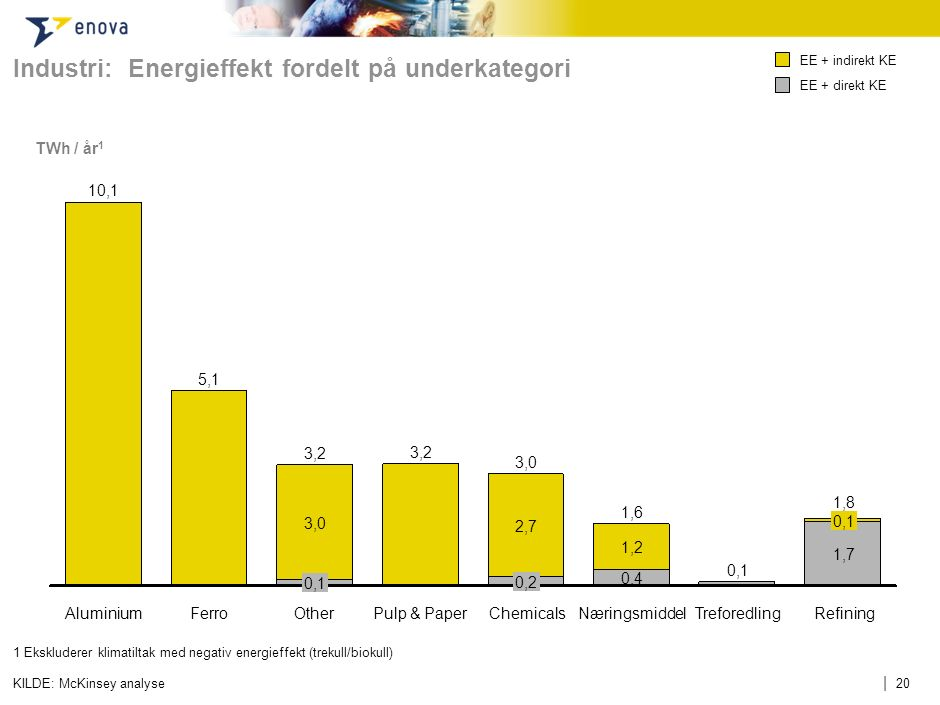 | 20KILDE: McKinsey analyse TWh / år 1 Industri: Energieffekt fordelt på underkategori 1 Ekskluderer klimatiltak med negativ energieffekt (trekull/bio