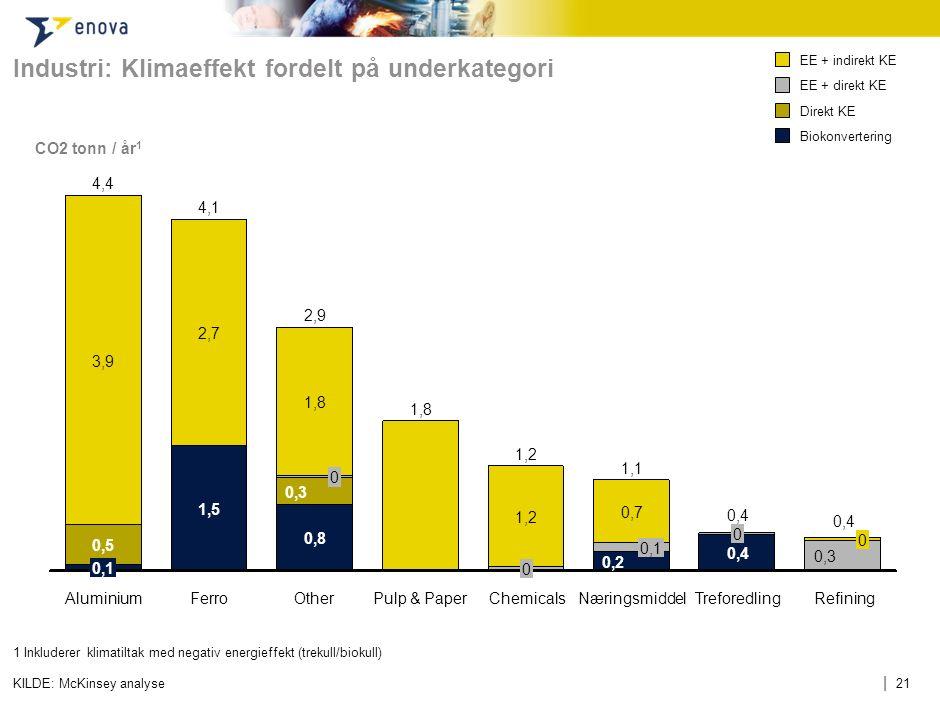 | 21 Industri: Klimaeffekt fordelt på underkategori KILDE: McKinsey analyse CO2 tonn / år 1 1Inkluderer klimatiltak med negativ energieffekt (trekull/
