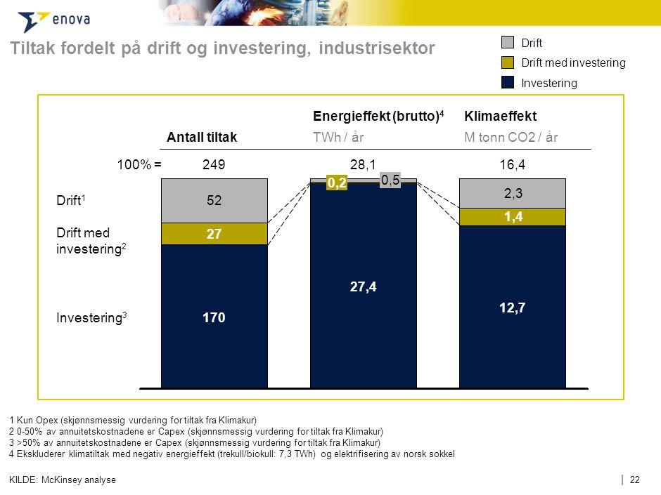 | 22 Tiltak fordelt på drift og investering, industrisektor KILDE: McKinsey analyse 100% = 16,4 12,7 1,4 2,3 28,1 27,4 0,2 0,5 249 170 27 52 Drift med