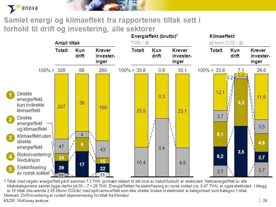 | 26 Samlet energi og klimaeffekt fra rapportenes tiltak sett i forhold til drift og investering, alle sektorer 1 Tiltak med negativ energieffekt på t
