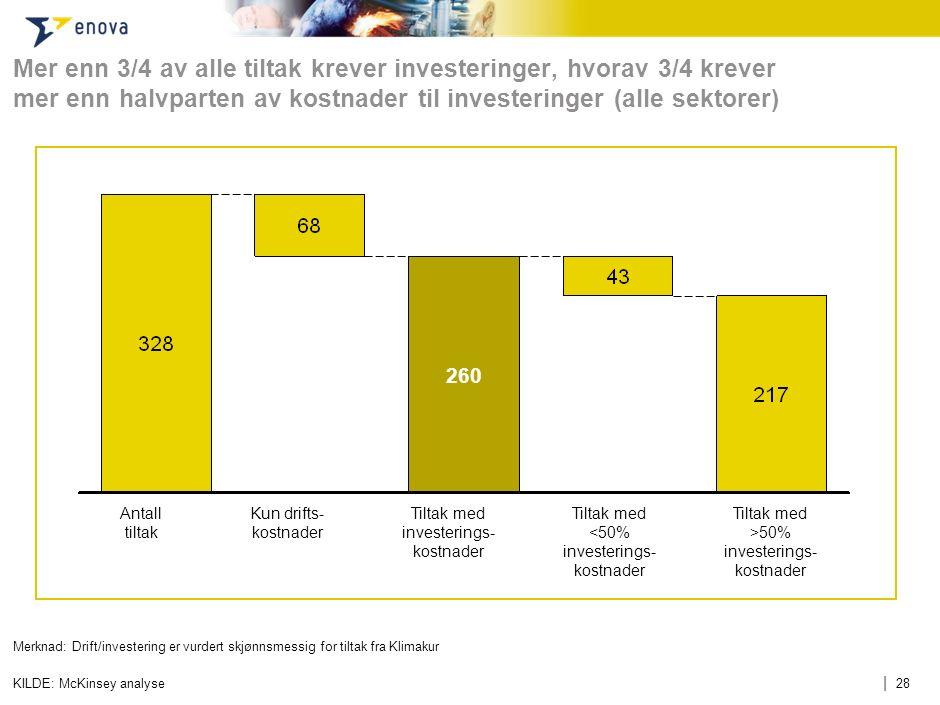 | 28 Mer enn 3/4 av alle tiltak krever investeringer, hvorav 3/4 krever mer enn halvparten av kostnader til investeringer (alle sektorer) KILDE: McKin