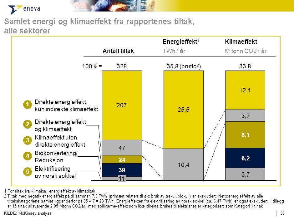 | 30 Samlet energi og klimaeffekt fra rapportenes tiltak, alle sektorer 1 For tiltak fra Klimakur: energieffekt av klimatiltak 2Tiltak med negativ ene