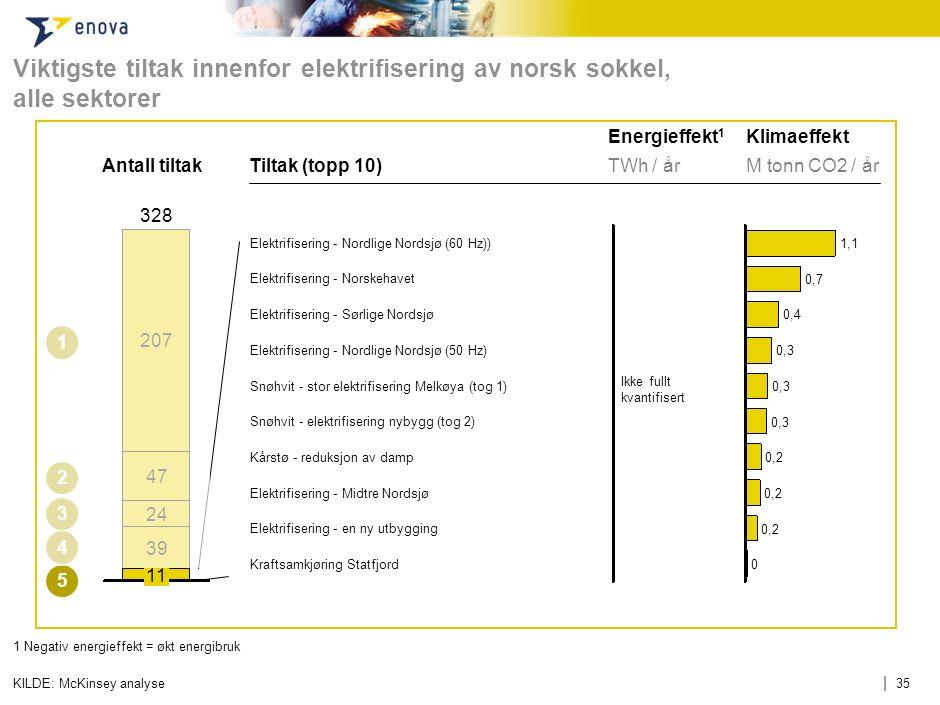 | 35 Viktigste tiltak innenfor elektrifisering av norsk sokkel, alle sektorer 1 Negativ energieffekt = økt energibruk KILDE: McKinsey analyse Antall t