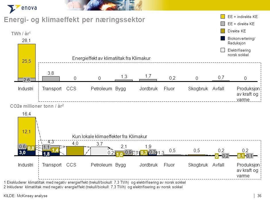 | 36 Energi- og klimaeffekt per næringssektor KILDE: McKinsey analyse Produksjon av kraft og varmeProduksjon av kraft og varmeProduksjon av kraft og v