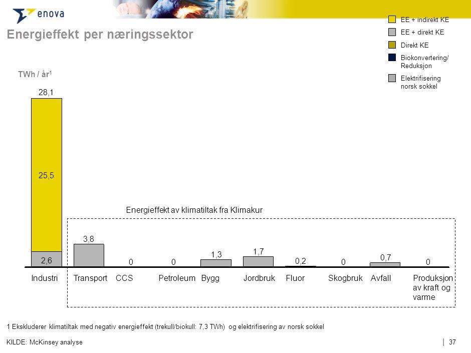 | 37 Energieffekt per næringssektor KILDE: McKinsey analyse TWh / år 1 1 Ekskluderer klimatiltak med negativ energieffekt (trekull/biokull: 7,3 TWh) o