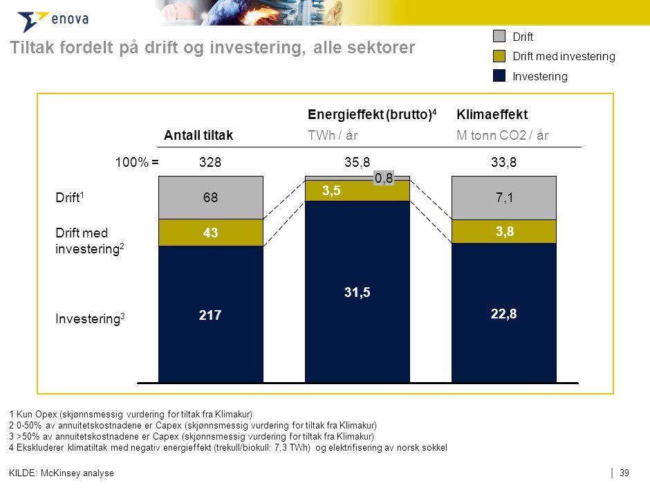 | 39 Tiltak fordelt på drift og investering, alle sektorer 1 Kun Opex (skjønnsmessig vurdering for tiltak fra Klimakur) 20-50% av annuitetskostnadene