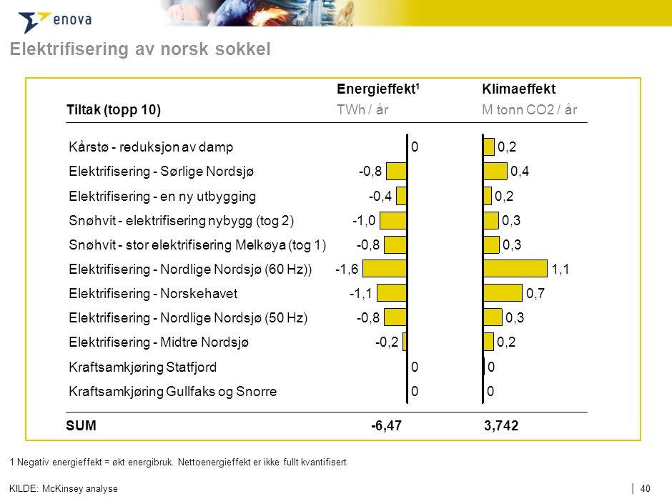 | 40 Elektrifisering av norsk sokkel 1 Negativ energieffekt = økt energibruk. Nettoenergieffekt er ikke fullt kvantifisert KILDE: McKinsey analyse TWh