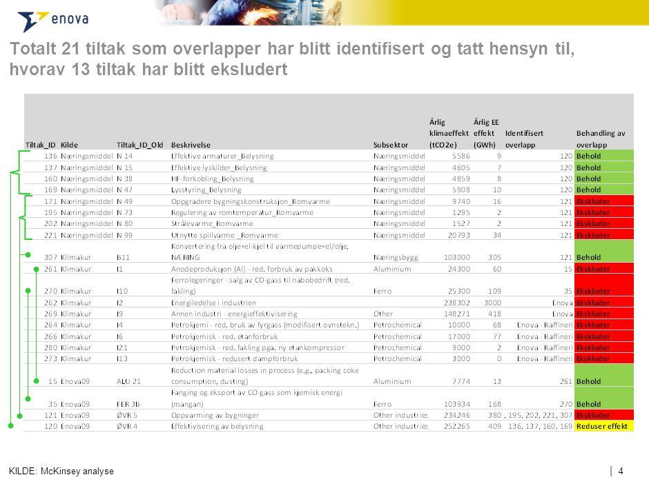 | 4 Totalt 21 tiltak som overlapper har blitt identifisert og tatt hensyn til, hvorav 13 tiltak har blitt eksludert KILDE: McKinsey analyse
