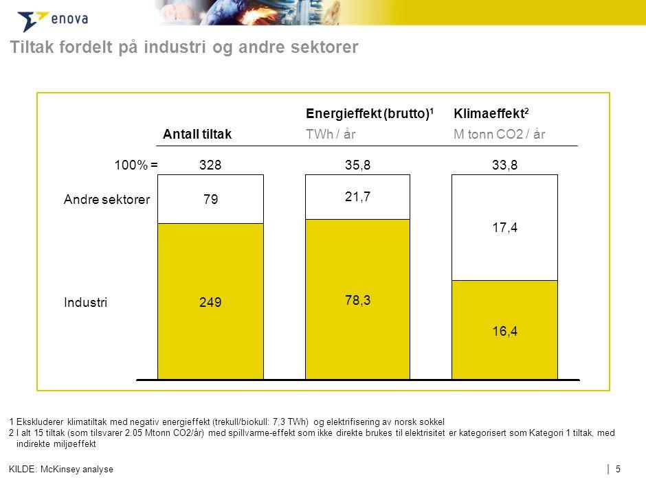 | 5 Tiltak fordelt på industri og andre sektorer KILDE: McKinsey analyse 100% = Industri Andre sektorer 33,8 16,4 17,4 35,8328 249 79 21,7 78,3 Antall