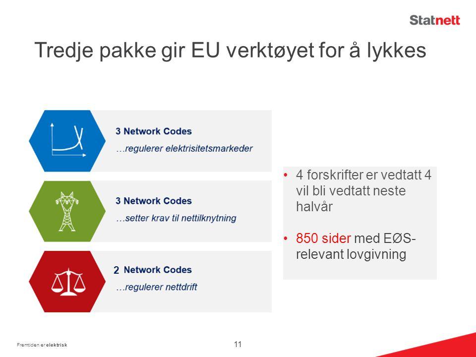 Tredje pakke gir EU verktøyet for å lykkes 4 forskrifter er vedtatt 4 vil bli vedtatt neste halvår 850 sider med EØS- relevant lovgivning 11 2 Fremtiden er elektrisk