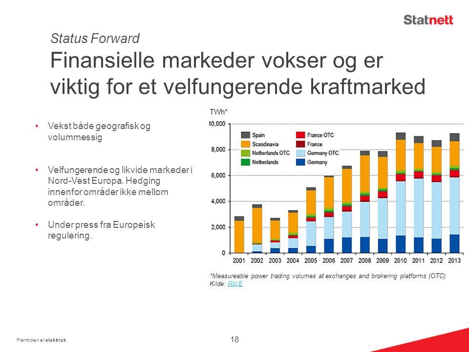 Status Forward Finansielle markeder vokser og er viktig for et velfungerende kraftmarked Vekst både geografisk og volummessig Velfungerende og likvide markeder i Nord-Vest Europa.