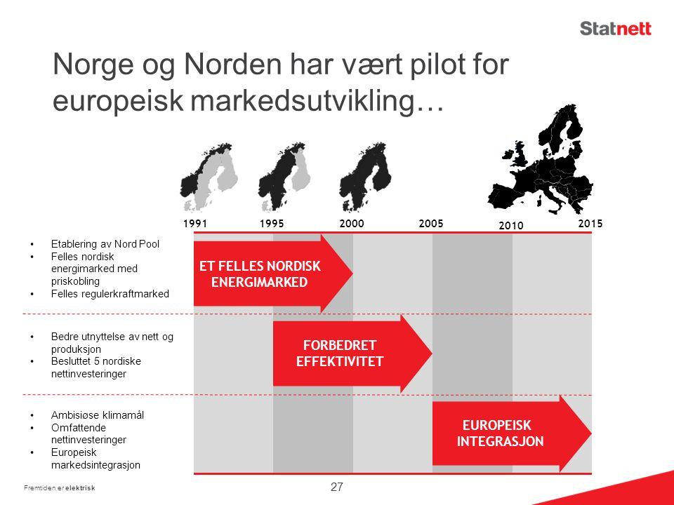 Norge og Norden har vært pilot for europeisk markedsutvikling… 19911995 20002005 2015 ET FELLES NORDISK ENERGIMARKED FORBEDRET EFFEKTIVITET EUROPEISK INTEGRASJON 2010 Etablering av Nord Pool Felles nordisk energimarked med priskobling Felles regulerkraftmarked Bedre utnyttelse av nett og produksjon Besluttet 5 nordiske nettinvesteringer Ambisiøse klimamål Omfattende nettinvesteringer Europeisk markedsintegrasjon Fremtiden er elektrisk 27