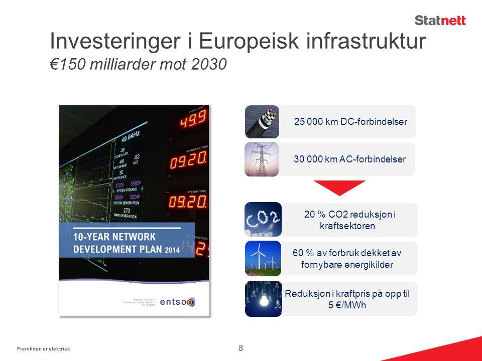 Investeringer i Europeisk infrastruktur €150 milliarder mot 2030 Fremtiden er elektrisk 8 60 % av forbruk dekket av fornybare energikilder 20 % CO2 reduksjon i kraftsektoren Reduksjon i kraftpris på opp til 5 €/MWh 25 000 km DC-forbindelser 30 000 km AC-forbindelser