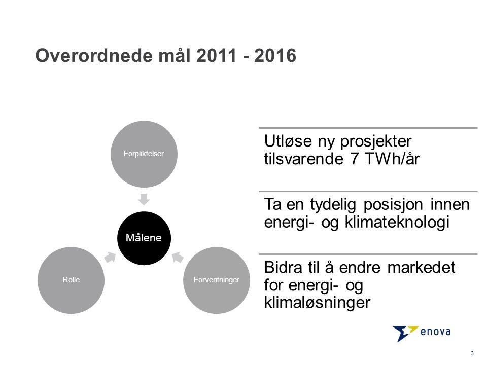 Overordnede mål 2011 - 2016 3 Målene ForpliktelserForventningerRolle Utløse ny prosjekter tilsvarende 7 TWh/år Ta en tydelig posisjon innen energi- og