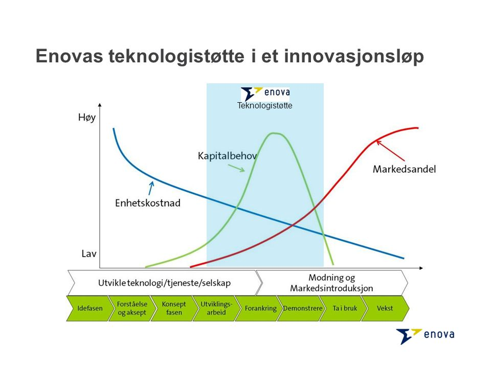 Enovas teknologistøtte i et innovasjonsløp Teknologistøtte