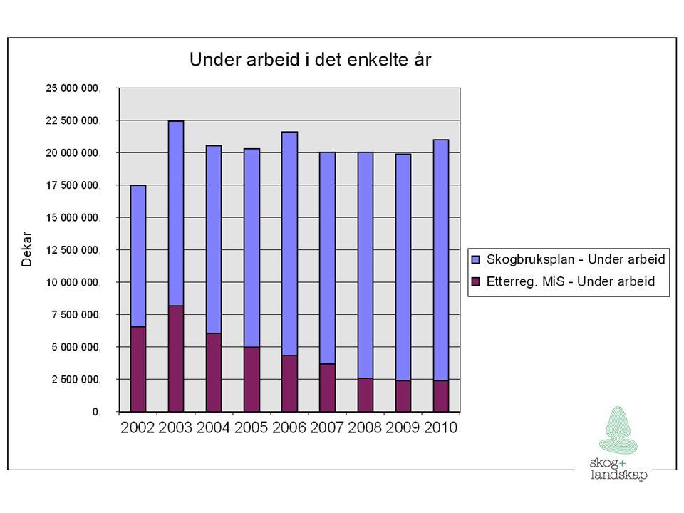 Sentral database for skogbruksplanlegginga 156 kommuner innlest + etterslep.