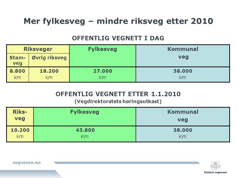 Mer fylkesveg – mindre riksveg etter 2010 OFFENTLIG VEGNETT I DAG RiksvegerFylkesvegKommunal veg Stam- veg Øvrig riksveg 8.800 km 18.200 km 27.000 km 38.000 km OFFENTLIG VEGNETT ETTER 1.1.2010 (Vegdirektoratets høringsutkast) Riks- veg FylkesvegKommunal veg 10.200 km 43.800 Km 38.000 Km
