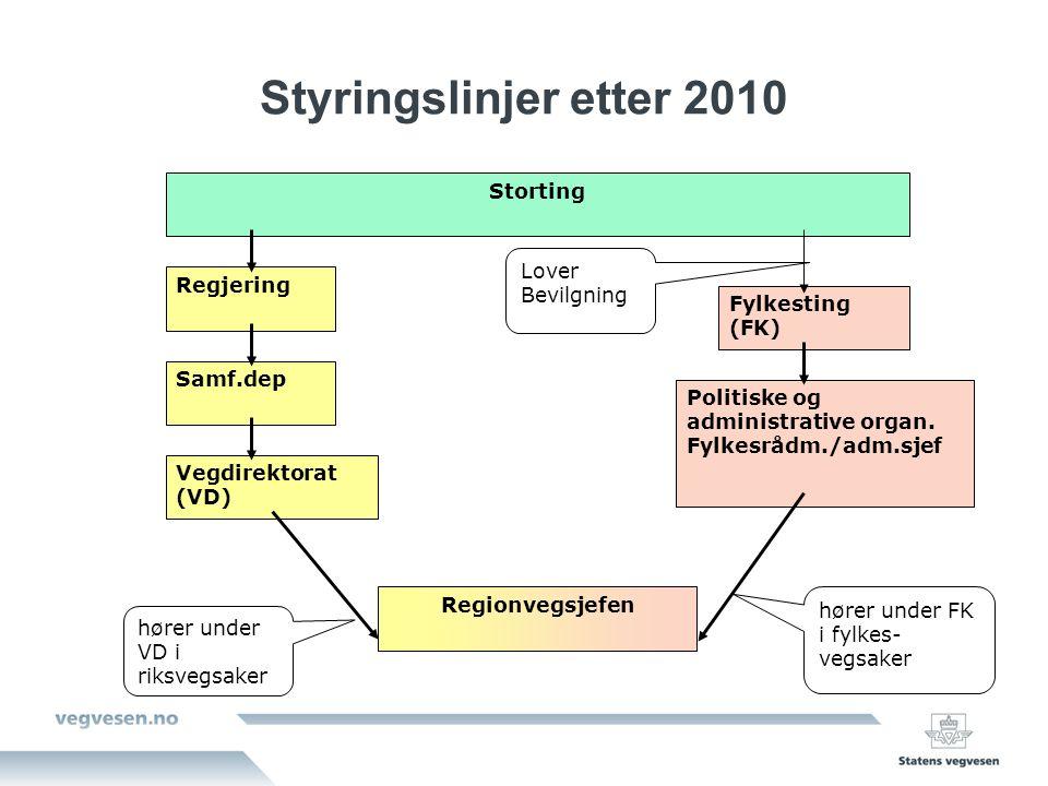 Styringslinjer etter 2010 Storting Regjering Samf.dep Vegdirektorat (VD) Regionvegsjefen Fylkesting (FK) Politiske og administrative organ.