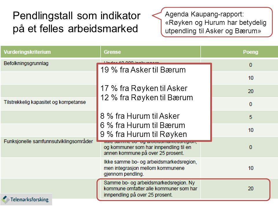 Pendlingstall som indikator på et felles arbeidsmarked 19 % fra Asker til Bærum 17 % fra Røyken til Asker 12 % fra Røyken til Bærum 8 % fra Hurum til