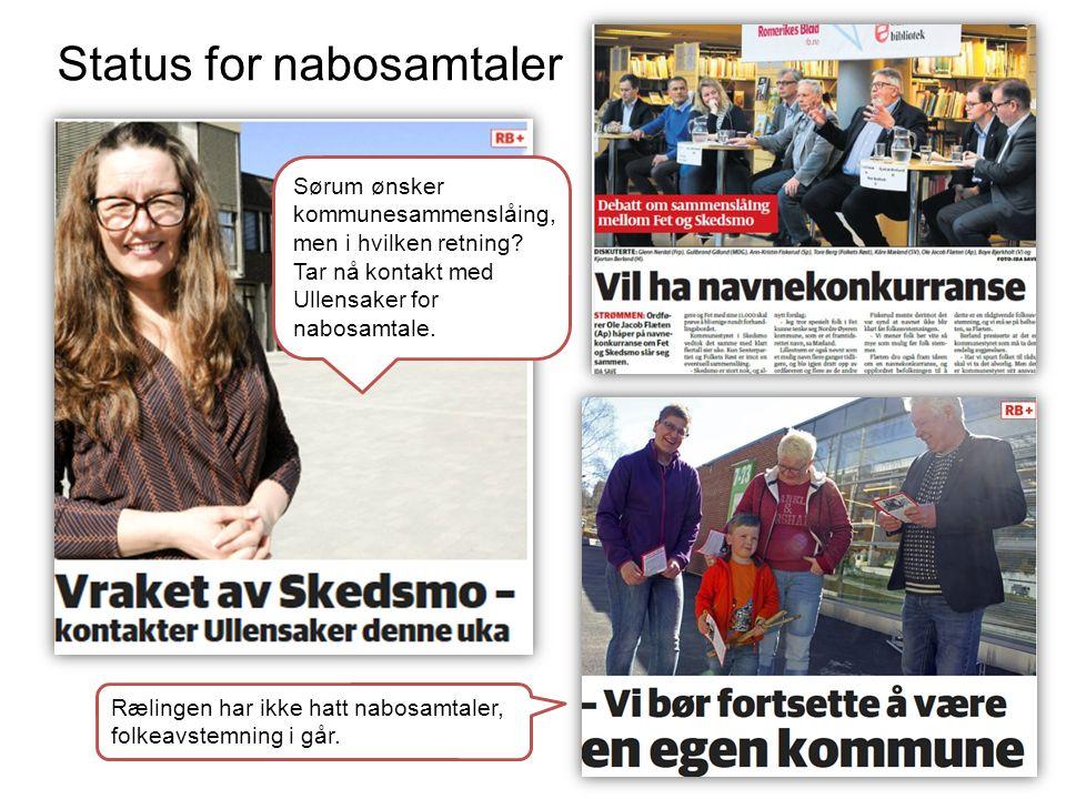 Status for nabosamtaler Sørum ønsker kommunesammenslåing, men i hvilken retning? Tar nå kontakt med Ullensaker for nabosamtale. Rælingen har ikke hatt