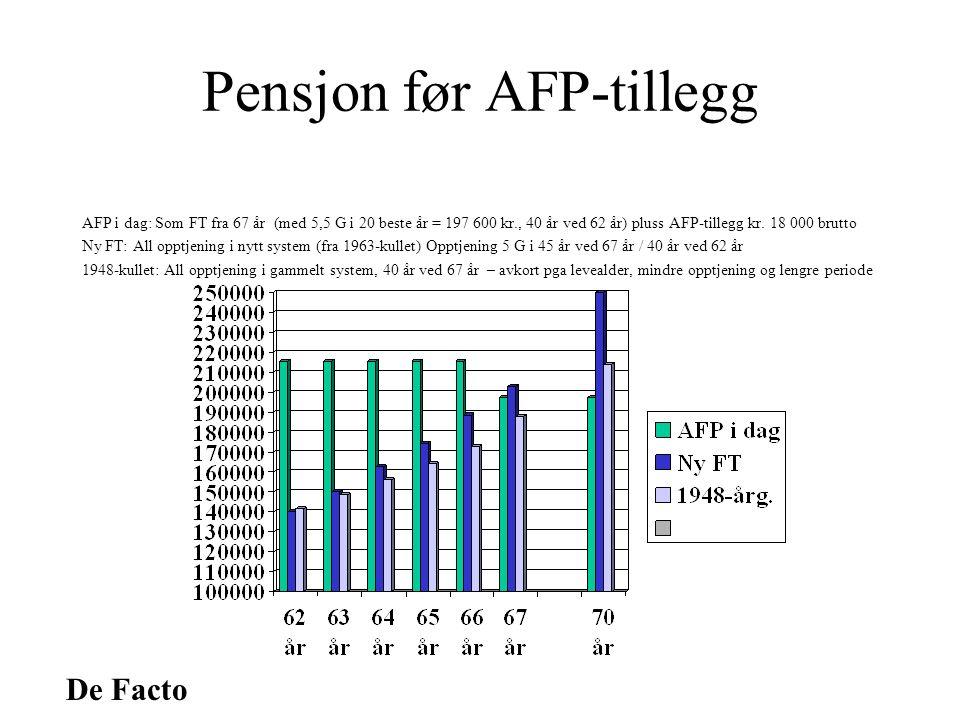 De Facto Pensjon før AFP-tillegg AFP i dag: Som FT fra 67 år (med 5,5 G i 20 beste år = 197 600 kr., 40 år ved 62 år) pluss AFP-tillegg kr.