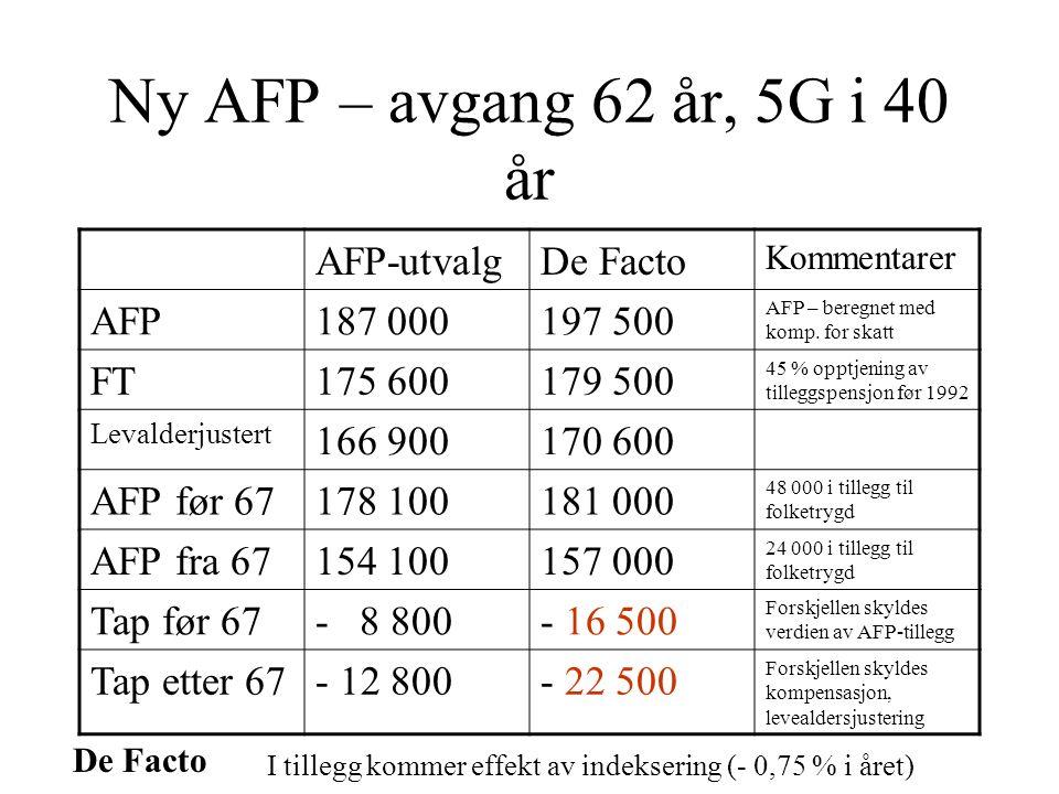 De Facto Ny AFP – avgang 62 år, 5G i 40 år AFP-utvalgDe Facto Kommentarer AFP187 000197 500 AFP – beregnet med komp.