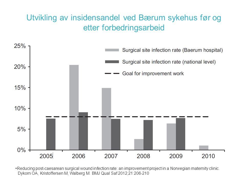 Utvikling av insidensandel ved Bærum sykehus før og etter forbedringsarbeid Reducing post-caesarean surgical wound infection rate: an improvement project in a Norwegian maternity clinic.