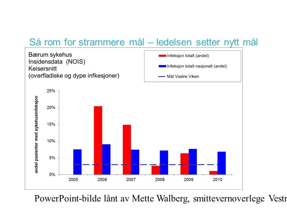Så rom for strammere mål – ledelsen setter nytt mål PowerPoint-bilde lånt av Mette Walberg, smittevernoverlege Vestre Viken