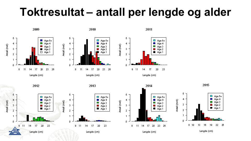 Toktresultat – antall per lengde og alder