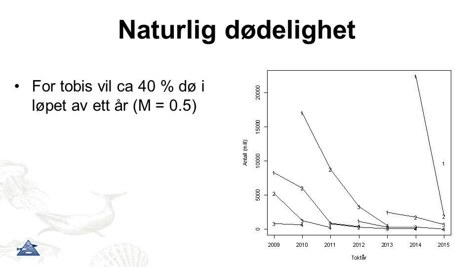 Naturlig dødelighet For tobis vil ca 40 % dø i løpet av ett år (M = 0.5)