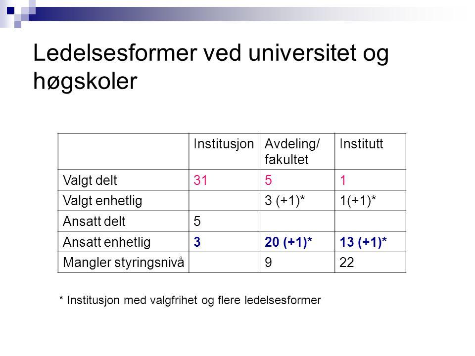 InstitusjonAvdeling/ fakultet Institutt Valgt delt3151 Valgt enhetlig3 (+1)*1(+1)* Ansatt delt5 Ansatt enhetlig320 (+1)*13 (+1)* Mangler styringsnivå9
