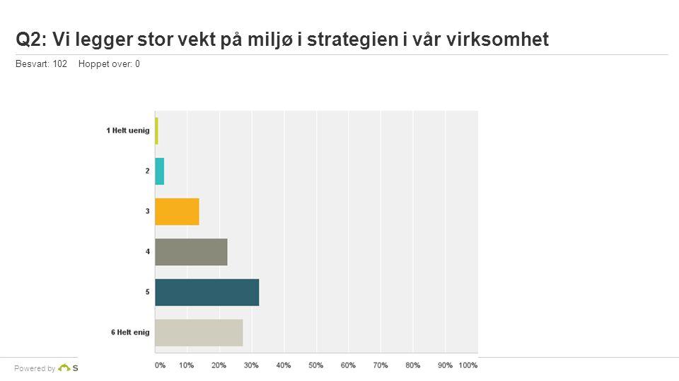Powered by Q2: Vi legger stor vekt på miljø i strategien i vår virksomhet Besvart: 102 Hoppet over: 0