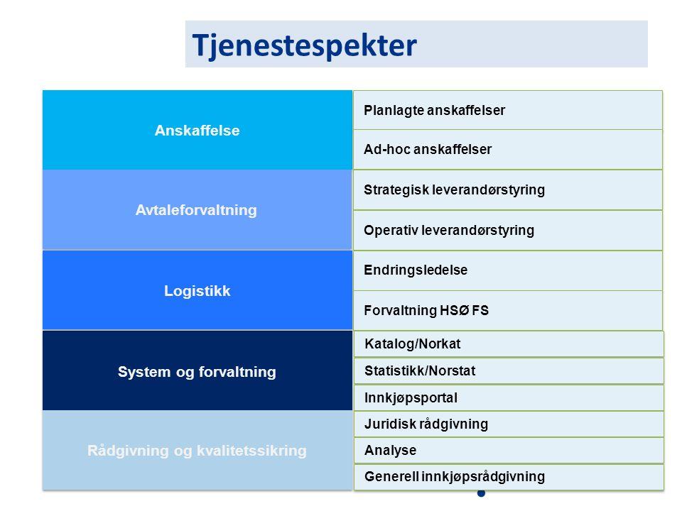 Tjenestespekter Anskaffelse Avtaleforvaltning System og forvaltning Rådgivning og kvalitetssikring Planlagte anskaffelser Ad-hoc anskaffelser Strategi