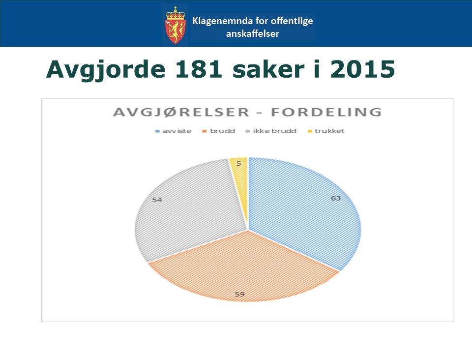 Avgjorde 181 saker i 2015