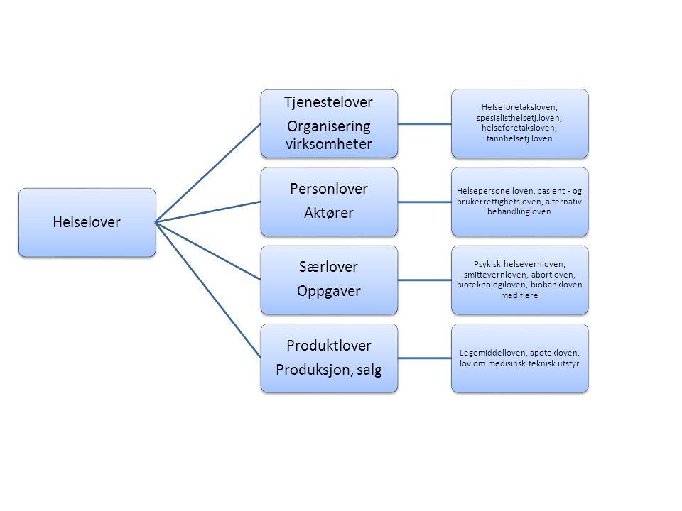 Helselover Tjenestelover Organisering virksomheter Helseforetaksloven, spesialisthelsetj.loven, helseforetaksloven, tannhelsetj.loven Personlover Aktø