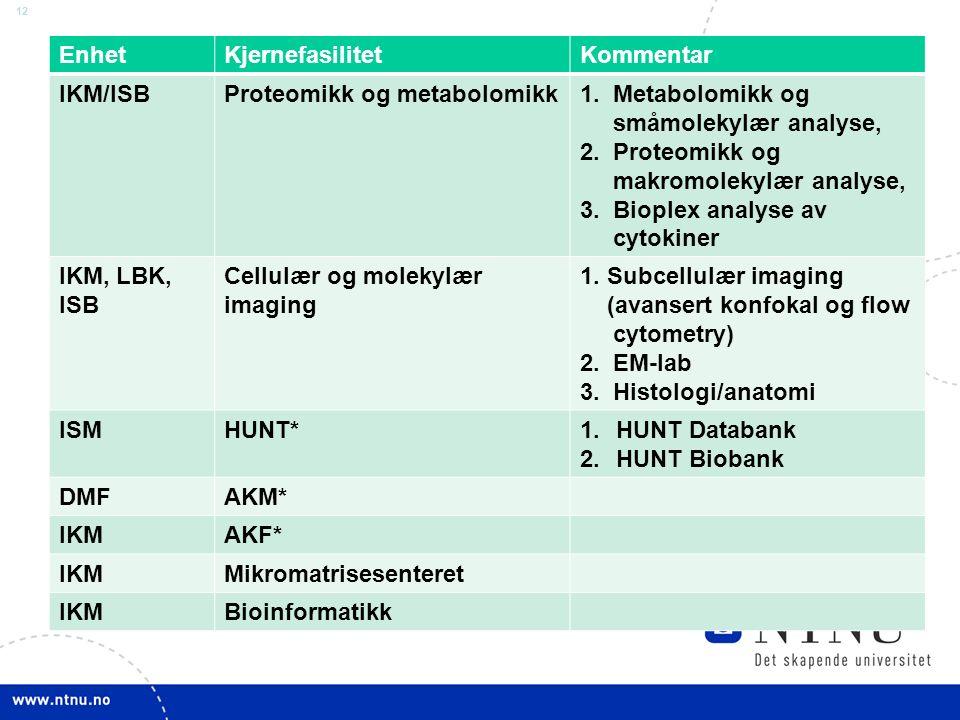 12 EnhetKjernefasilitetKommentar IKM/ISBProteomikk og metabolomikk1. Metabolomikk og småmolekylær analyse, 2. Proteomikk og makromolekylær analyse, 3.