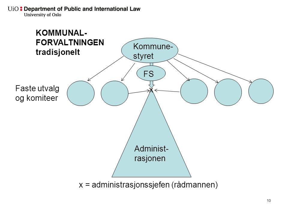 10 Administ- rasjonen Kommune- styret Faste utvalg og komiteer KOMMUNAL- FORVALTNINGEN tradisjonelt x x = administrasjonssjefen (rådmannen) FS