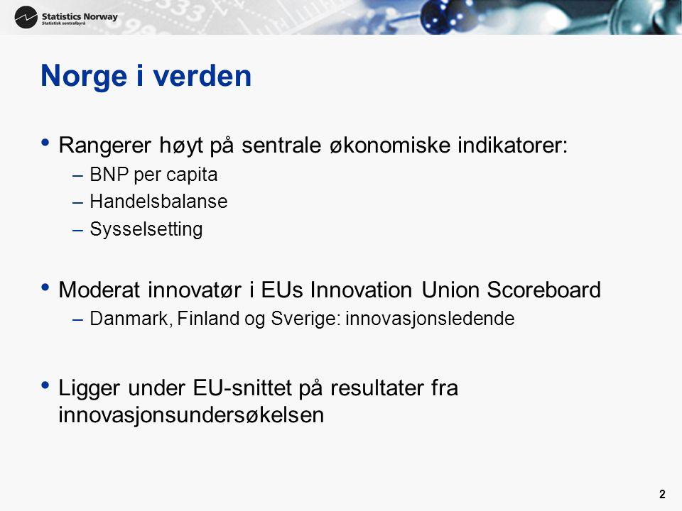 2 Norge i verden Rangerer høyt på sentrale økonomiske indikatorer: –BNP per capita –Handelsbalanse –Sysselsetting Moderat innovatør i EUs Innovation Union Scoreboard –Danmark, Finland og Sverige: innovasjonsledende Ligger under EU-snittet på resultater fra innovasjonsundersøkelsen