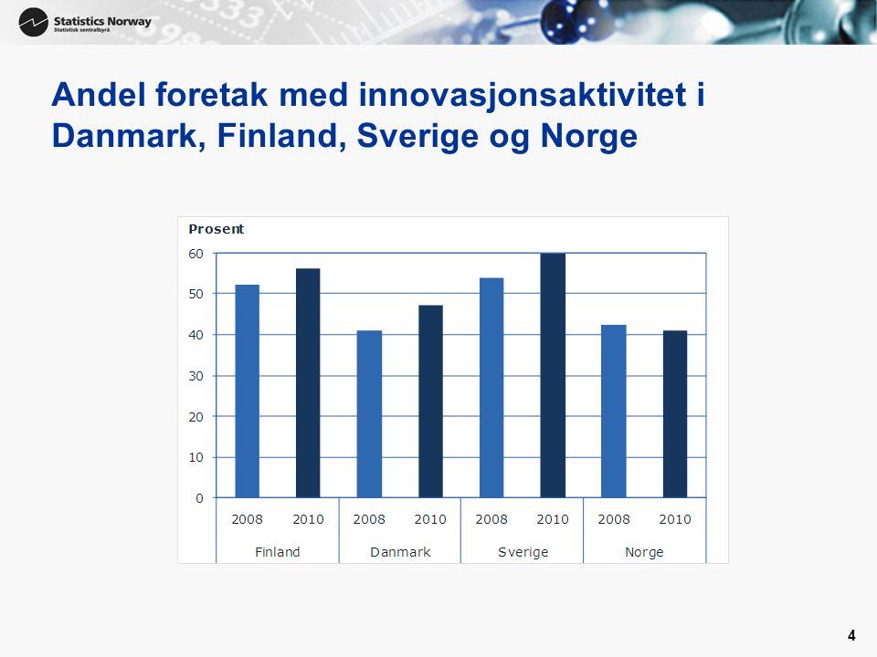 4 Andel foretak med innovasjonsaktivitet i Danmark, Finland, Sverige og Norge