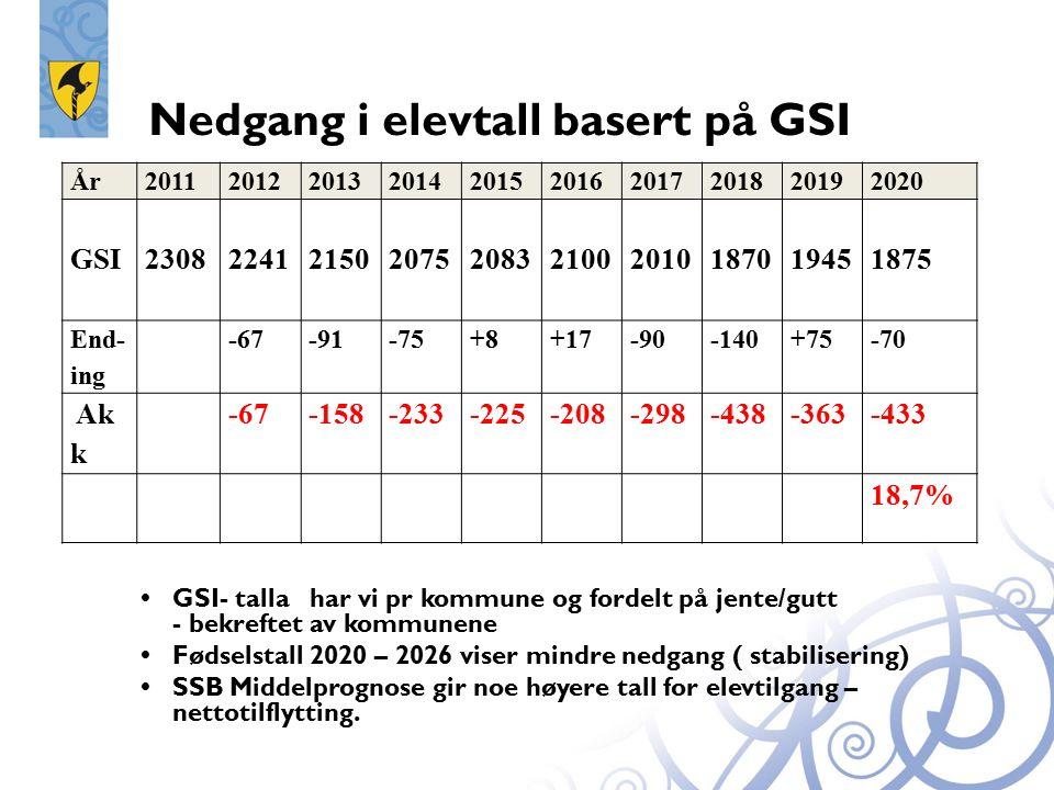 Nedgang i elevtall basert på GSI  GSI- talla har vi pr kommune og fordelt på jente/gutt - bekreftet av kommunene  Fødselstall 2020 – 2026 viser mindre nedgang ( stabilisering)  SSB Middelprognose gir noe høyere tall for elevtilgang – nettotilflytting.