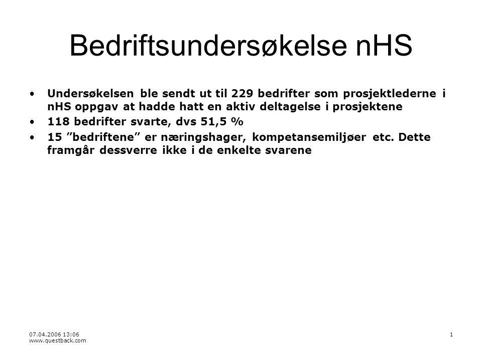 07.04.2006 13:06 www.questback.com 1 Bedriftsundersøkelse nHS Undersøkelsen ble sendt ut til 229 bedrifter som prosjektlederne i nHS oppgav at hadde hatt en aktiv deltagelse i prosjektene 118 bedrifter svarte, dvs 51,5 % 15 bedriftene er næringshager, kompetansemiljøer etc.