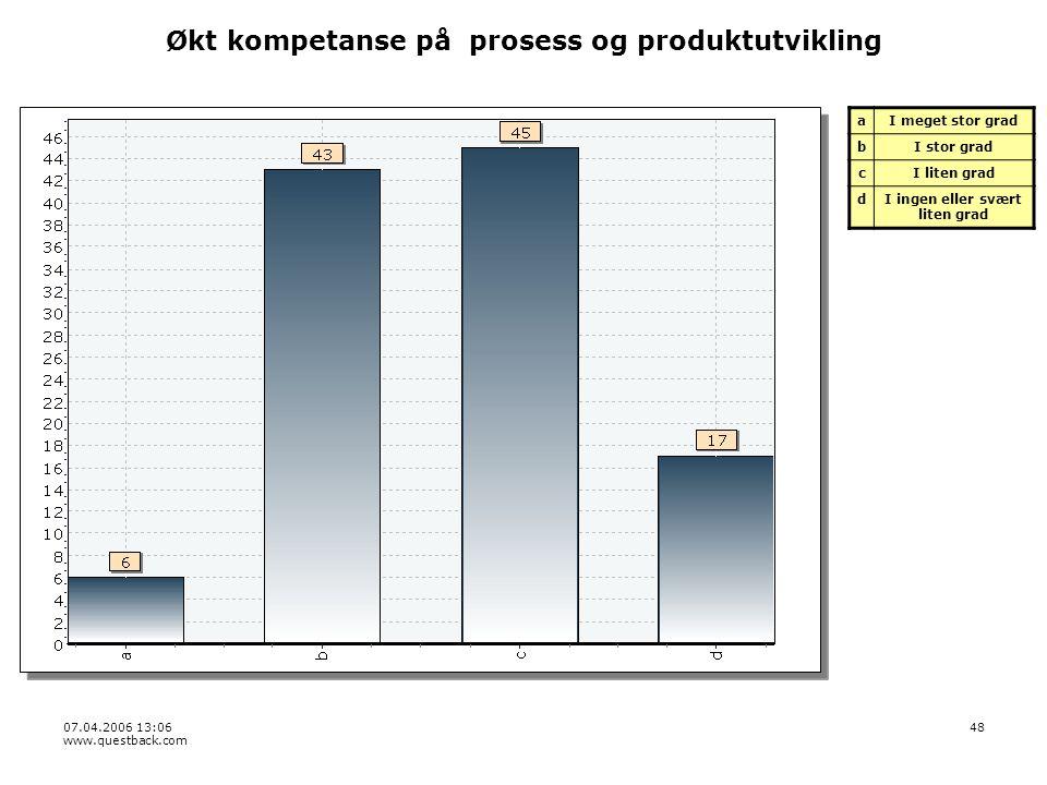 07.04.2006 13:06 www.questback.com 48 Økt kompetanse på prosess og produktutvikling aI meget stor grad bI stor grad cI liten grad dI ingen eller svært liten grad