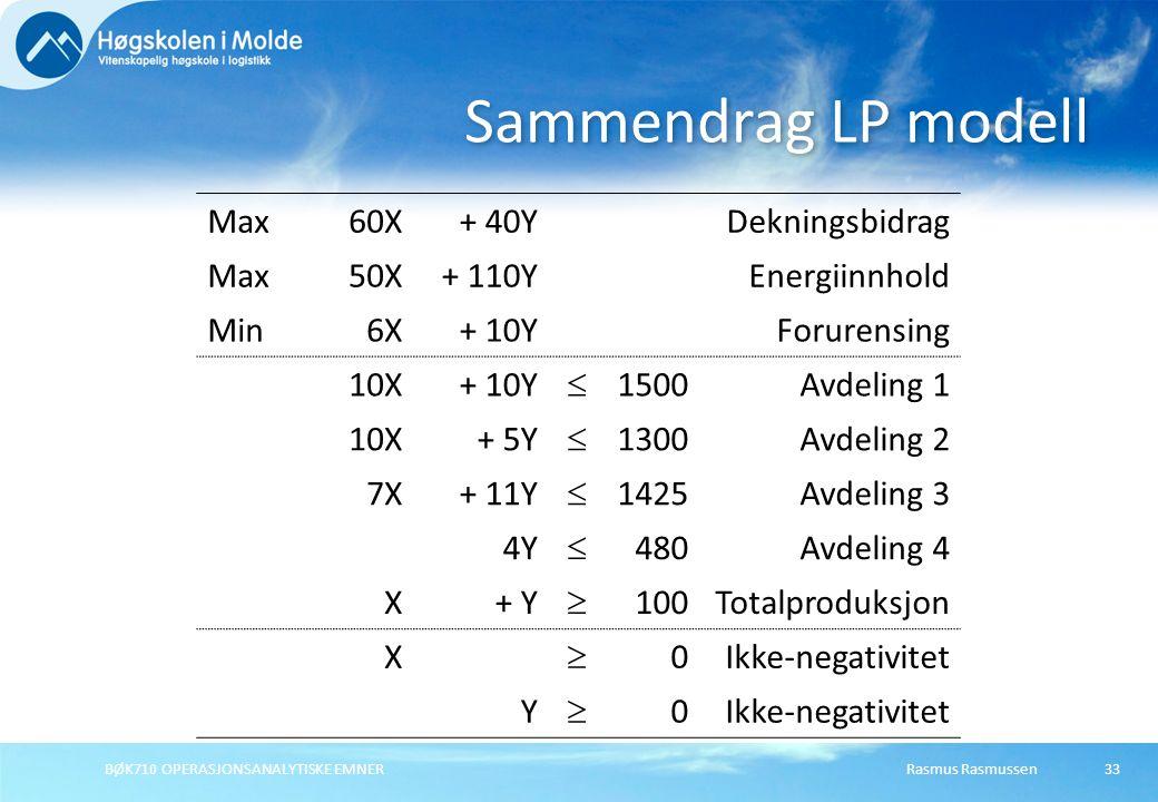 Rasmus RasmussenBØK710 OPERASJONSANALYTISKE EMNER33 Sammendrag LP modell Max60X+ 40YDekningsbidrag Max50X+ 110YEnergiinnhold Min6X+ 10YForurensing 10X+ 10Y  1500Avdeling 1 10X+ 5Y  1300Avdeling 2 7X+ 11Y  1425Avdeling 3 4Y  480Avdeling 4 X+ Y  100Totalproduksjon X  0Ikke-negativitet Y  0