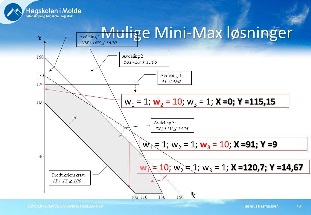 Rasmus Rasmussen43 Mulige Mini-Max løsninger BØK710 OPERASJONSANALYTISKE EMNER X =120,7; Y =14,67 w 1 = 10; w 2 = 1; w 3 = 1; X =120,7; Y =14,67 X =0; Y =115,15 w 1 = 1; w 2 = 10; w 3 = 1; X =0; Y =115,15 X =91; Y =9 w 1 = 1; w 2 = 1; w 3 = 10; X =91; Y =9 130 Y 100 120 150 130 X Produksjonskrav: 1X+ 1Y ≥ 100 100 Avdeling 4: 4Y ≤ 480 Avdeling 1: 10X+10Y ≤ 1500 150 Avdeling 3: 7X+11Y ≤ 1425 Avdeling 2: 10X+5Y ≤ 1300 110 40