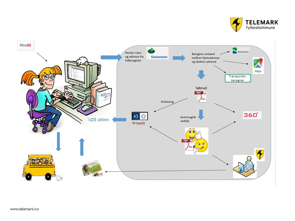 www.telemark.no Transportør- beregner