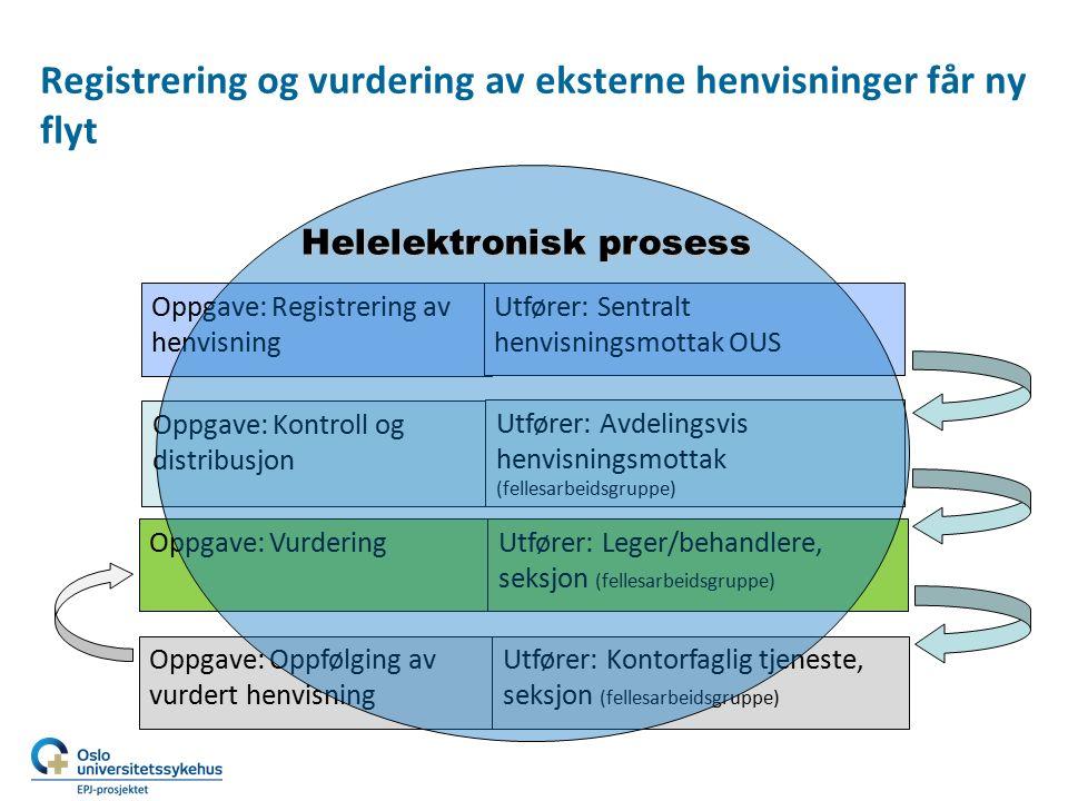 Registrering og vurdering av eksterne henvisninger får ny flyt Oppgave: Registrering av henvisning Oppgave: Kontroll og distribusjon Oppgave: Vurderin