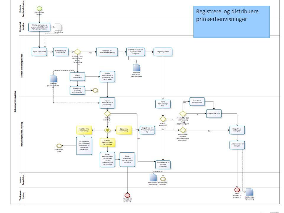 Registrere og distribuere primærhenvisninger