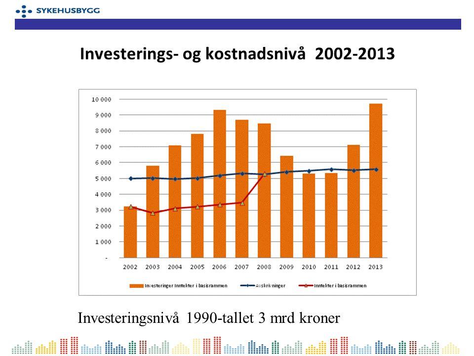 Investerings- og kostnadsnivå 2002-2013 Investeringsnivå 1990-tallet 3 mrd kroner