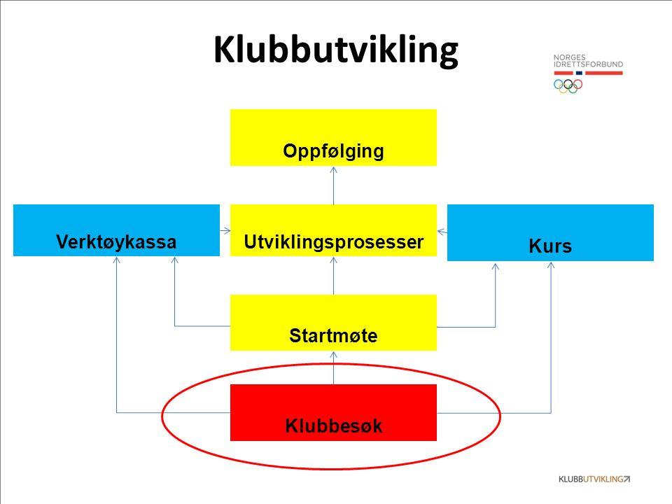 Klubbutvikling UtviklingsprosesserVerktøykassa Kurs Klubbesøk Startmøte Oppfølging